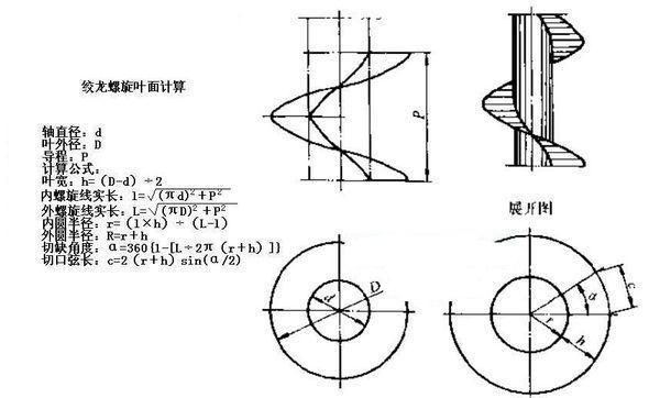 螺旋输送机螺旋叶片与管筒间隙设计